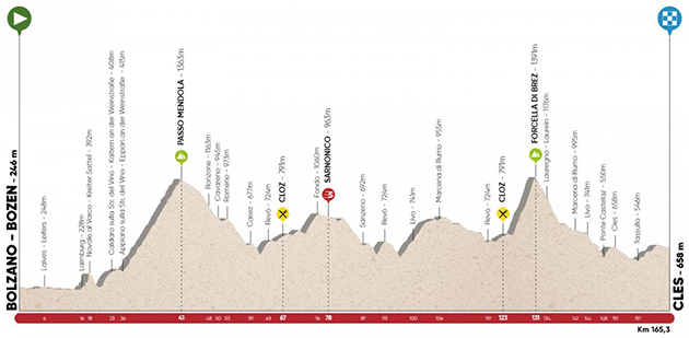 Slpas Tour stage 4 profile